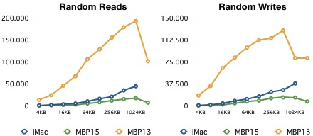 MacBook Pro vs. iMac HD Benchmarks